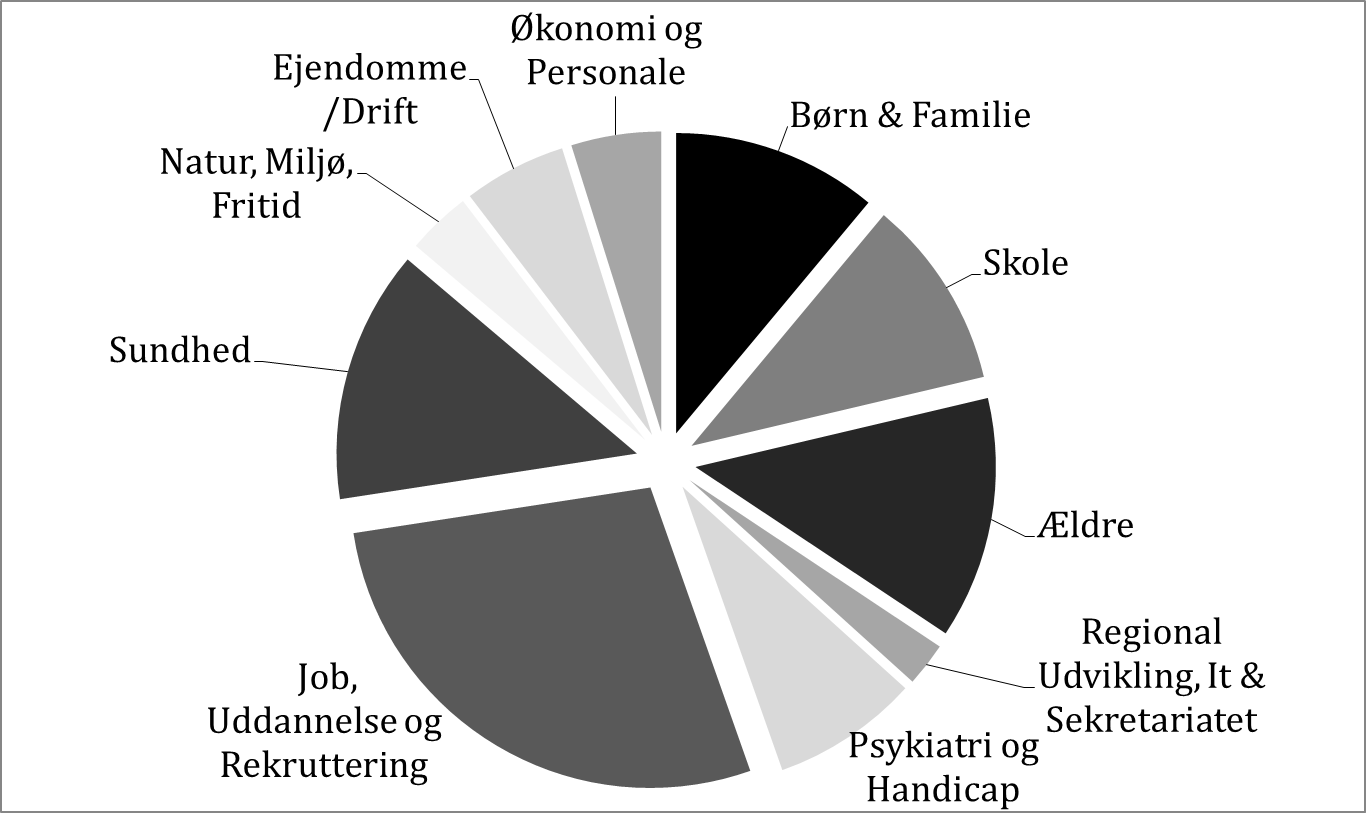 Diagram over driftsbudget 2019 på områder